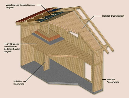 Holz 100 Naturhaus